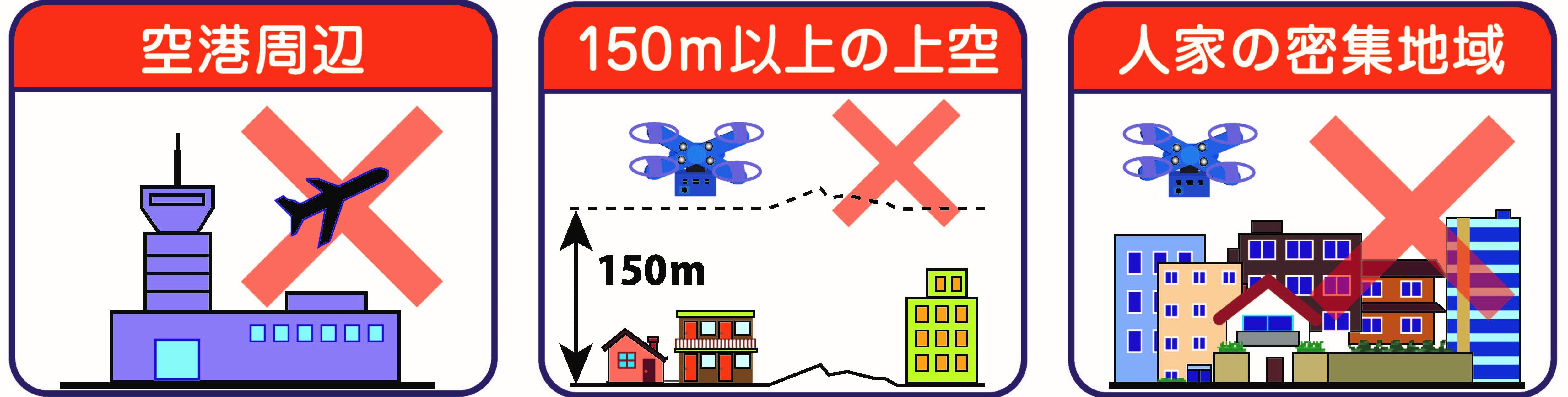 禁止されている飛行の場所