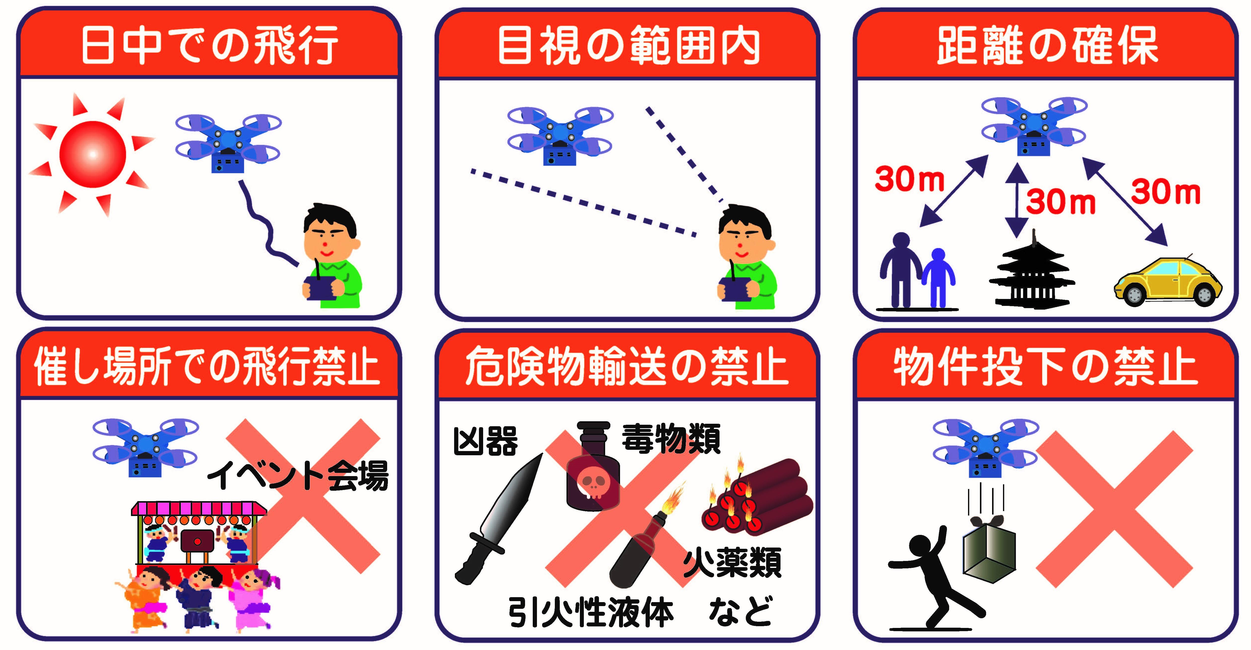 禁止あれている飛行の方法